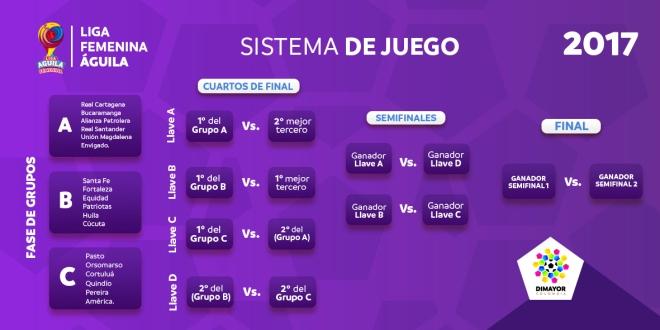 sistema-liga-femenina-aguila-2017